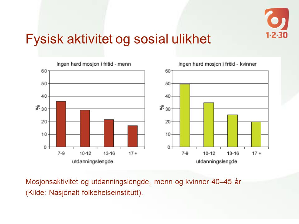 Fysisk aktivitet og sosial ulikhet Mosjonsaktivitet og utdanningslengde, menn og kvinner 40–45 år (Kilde: Nasjonalt folkehelseinstitutt).