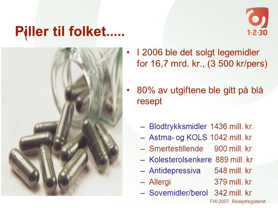 \ •I 2006 ble det solgt legemidler for 16,7 mrd. kr., (3 500 kr/pers) •80% av utgiftene ble gitt på blå resept –Blodtrykksmidler1436 mill. kr. –Astma-