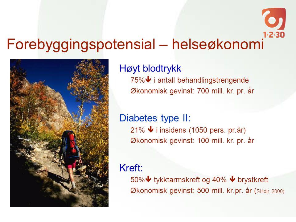 Forebyggingspotensial – helseøkonomi Høyt blodtrykk 75%  i antall behandlingstrengende Økonomisk gevinst: 700 mill. kr. pr. år Diabetes type II: 21%