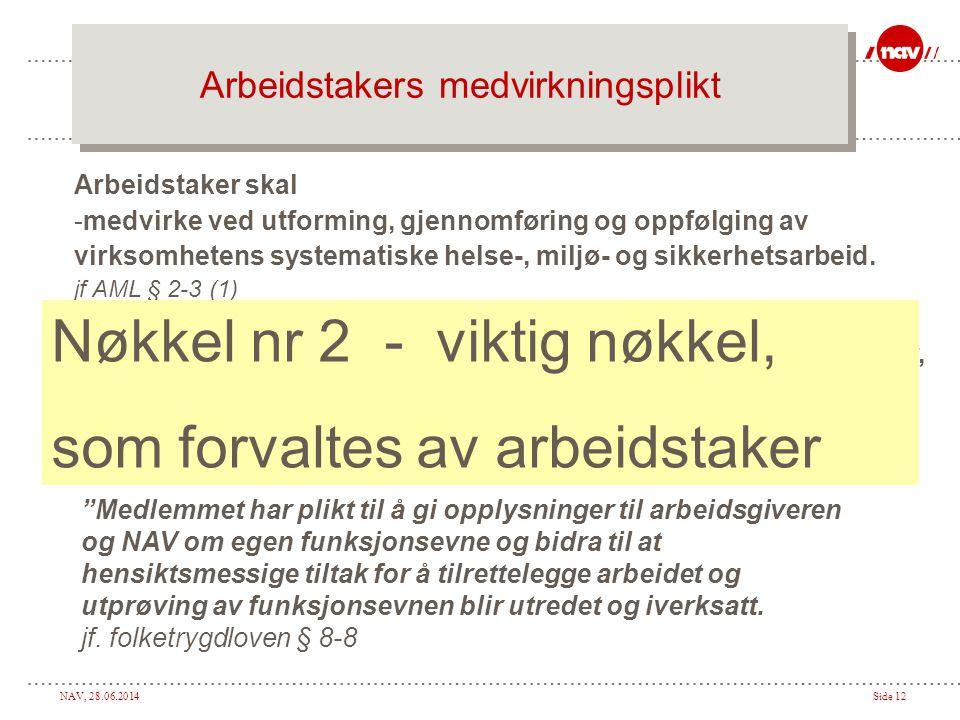 NAV, 28.06.2014Side 12 Arbeidstakers medvirkningsplikt Arbeidstaker skal -medvirke ved utforming, gjennomføring og oppfølging av virksomhetens systema