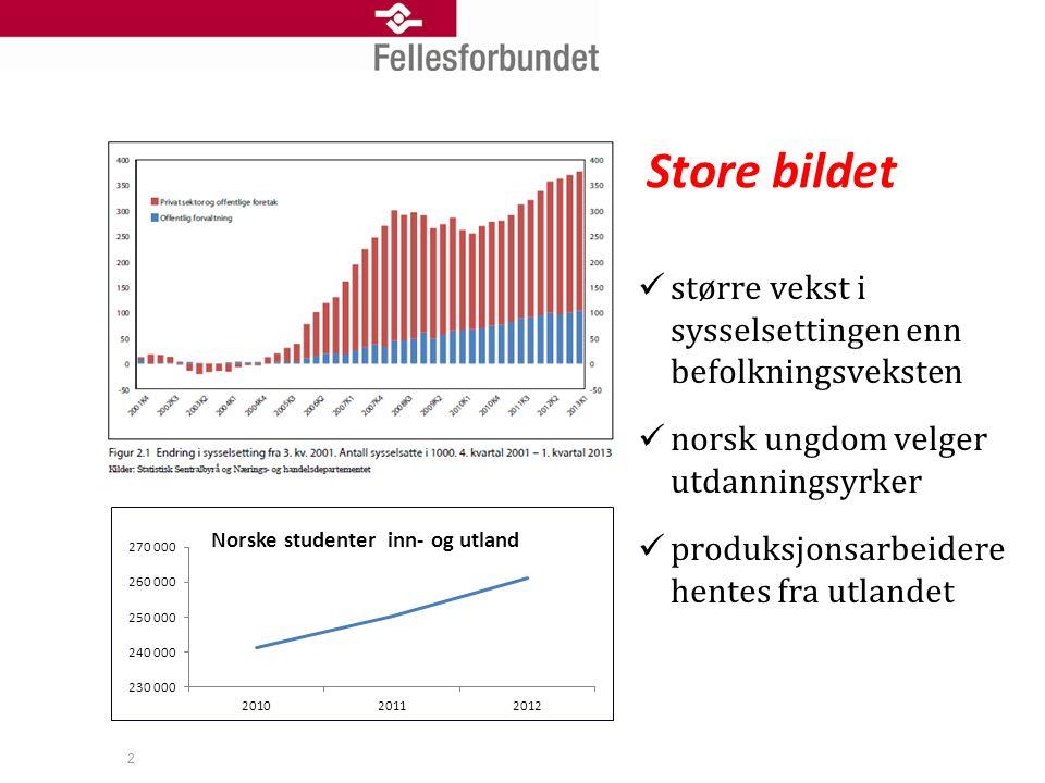 Store bildet  større vekst i sysselsettingen enn befolkningsveksten  norsk ungdom velger utdanningsyrker  produksjonsarbeidere hentes fra utlandet 2