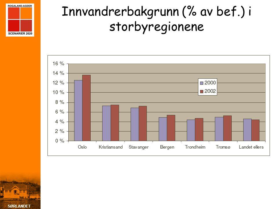 SØRLANDET Innvandrerbakgrunn (% av bef.) i storbyregionene