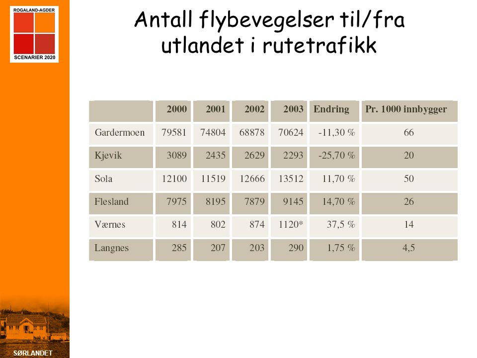 SØRLANDET Antall flybevegelser til/fra utlandet i rutetrafikk