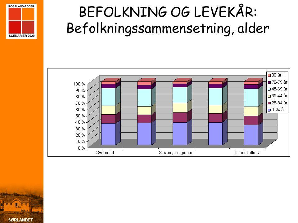 SØRLANDET BEFOLKNING OG LEVEKÅR: Befolkningssammensetning, alder