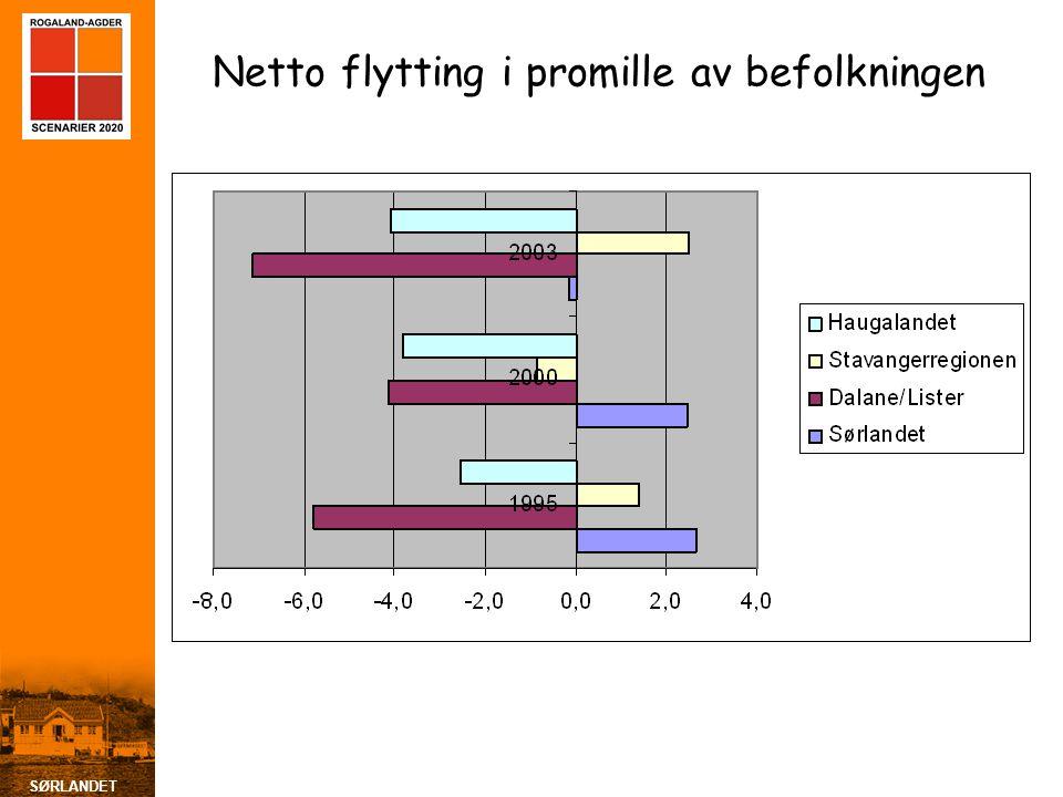 SØRLANDET Netto flytting i promille av befolkningen