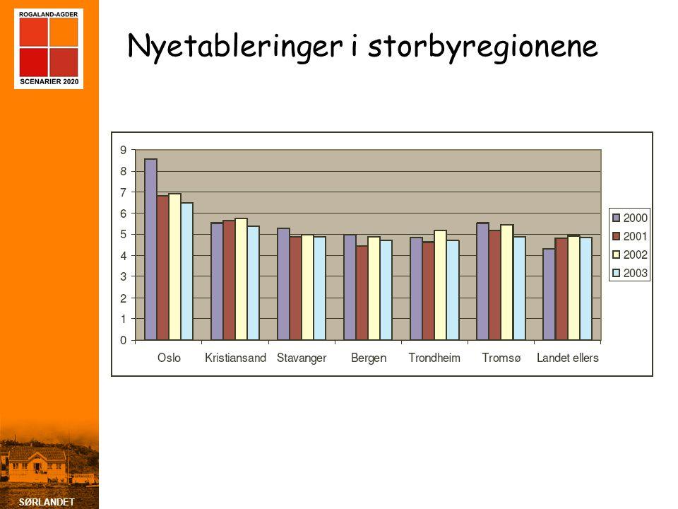 SØRLANDET Næringslivets FoU-utgifter pr. innbygger