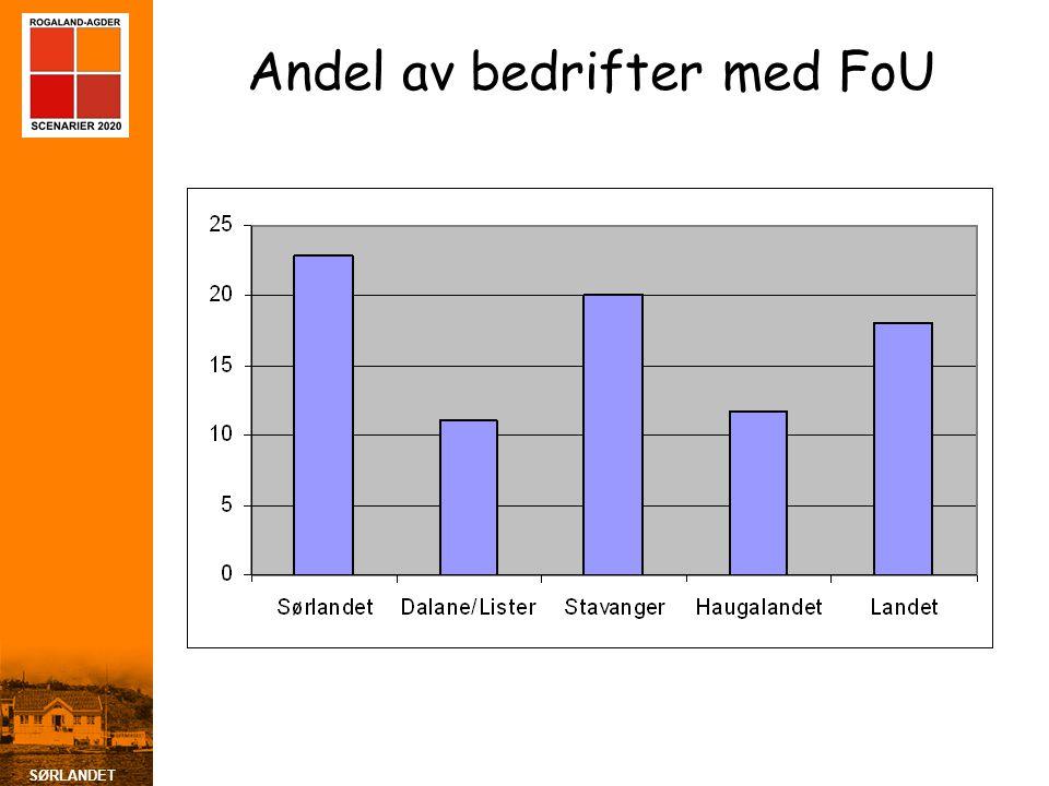 SØRLANDET Andel av bedrifter med FoU