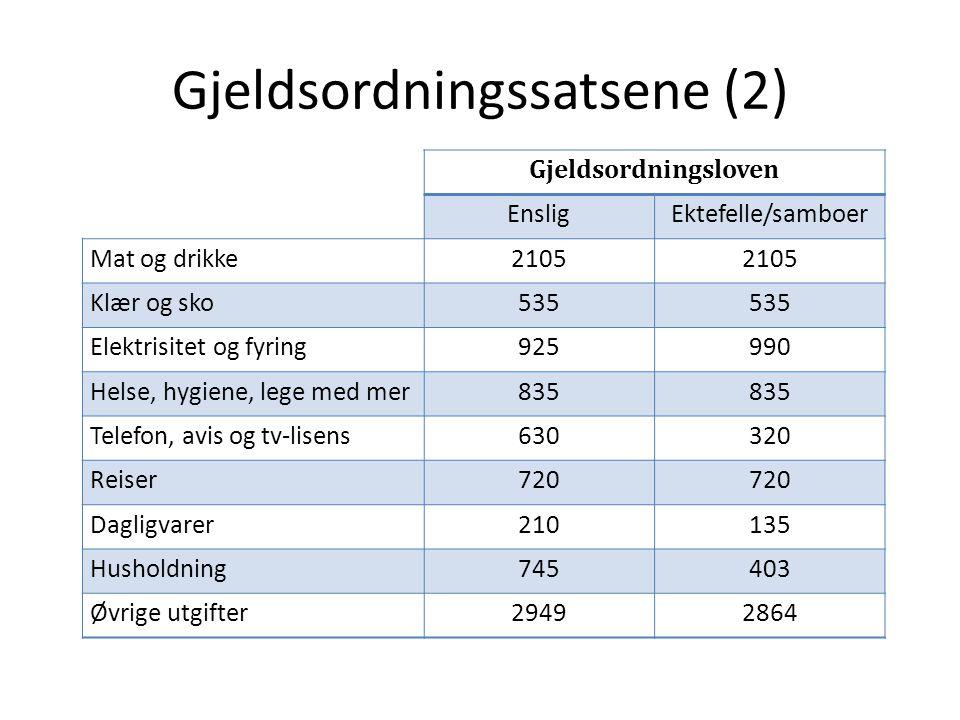 Gjeldsordningssatsene (2) Gjeldsordningsloven EnsligEktefelle/samboer Mat og drikke2105 Klær og sko535 Elektrisitet og fyring925990 Helse, hygiene, le