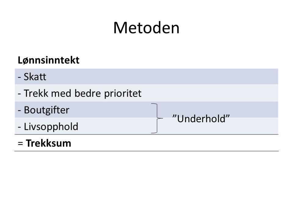 """Metoden Lønnsinntekt - Skatt - Trekk med bedre prioritet - Boutgifter - Livsopphold = Trekksum """"Underhold"""""""