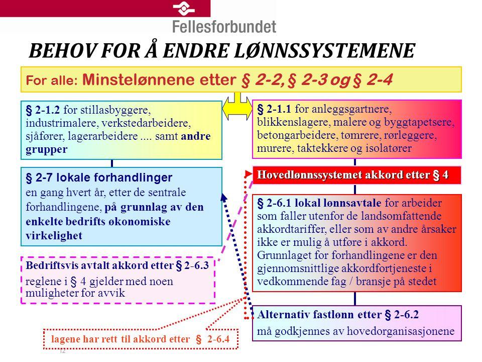 12 BEHOV FOR Å ENDRE LØNNSSYSTEMENE § 2-1.2 for stillasbyggere, industrimalere, verkstedarbeidere, sjåfører, lagerarbeidere.... samt andre grupper § 2