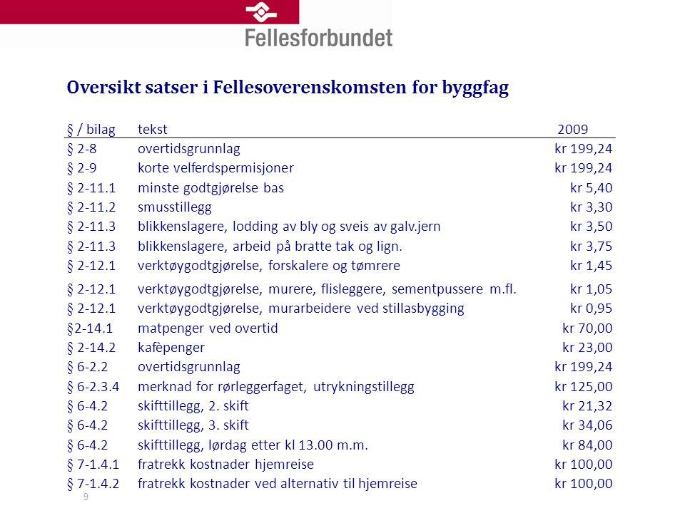 9 Oversikt satser i Fellesoverenskomsten for byggfag § / bilagtekst2009 § 2-8overtidsgrunnlagkr 199,24 § 2-9korte velferdspermisjonerkr 199,24 § 2-11.