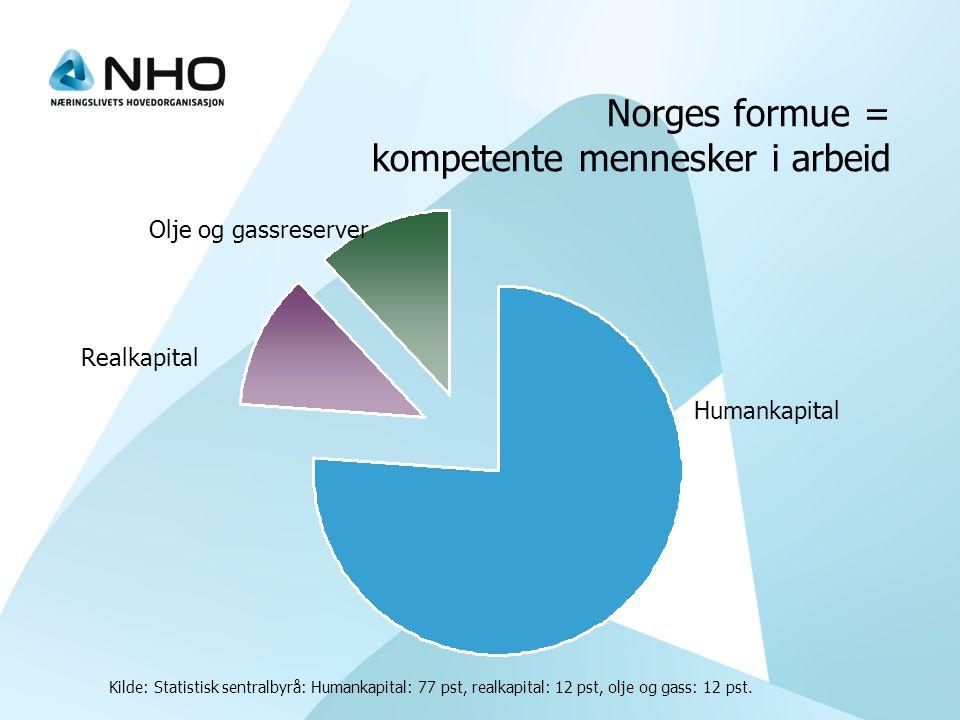 Norges formue = kompetente mennesker i arbeid Kilde: Statistisk sentralbyrå: Humankapital: 77 pst, realkapital: 12 pst, olje og gass: 12 pst.