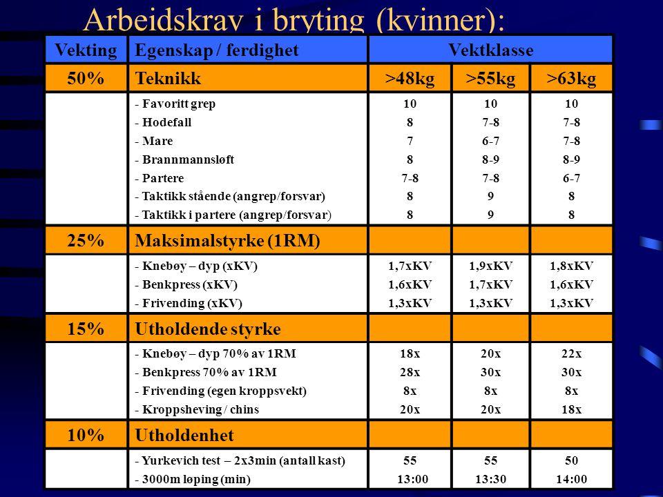 Olaf Tufte - testverdier •Styrketester:Maks80% (reps) •Benkpress: 117.5 kg ca.20 reps •Benktrekk: 105 kg ca.20 reps •Knebøy:185 kg ca.20 reps •Markløf
