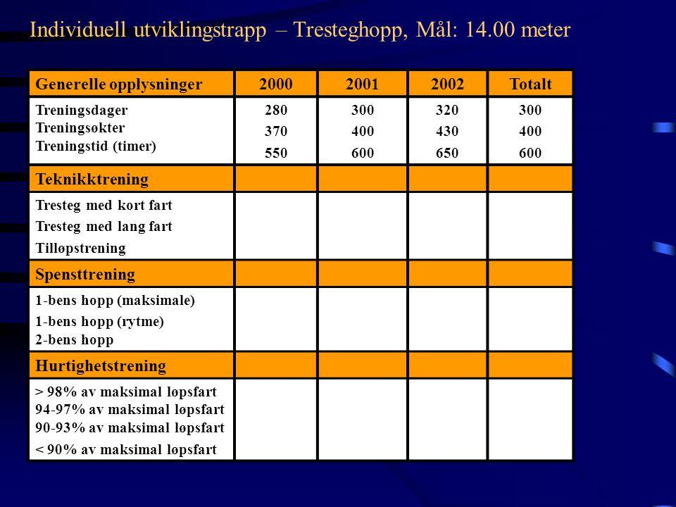 ÅRÅr 2000År 2001År 2002 Målsetting14.00m14.25m14.50m TEKNIKK Tresteg på trening (m) Tilløpsfart 11-6 m Tilløpsfart 6-1 m 13.60 – 13.80m 0.560 – 0.575s