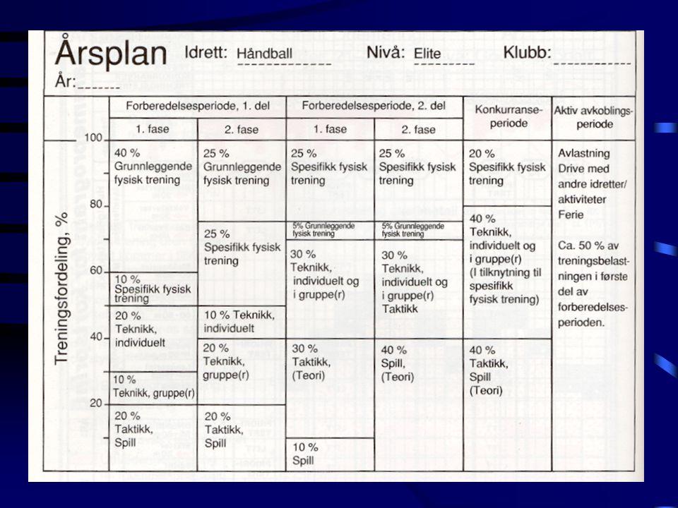 Årsplanlegging •Utgangspunkt i flerårsplan •Mer detaljert på treningsinnhold •Inndeling i treningsperioder (konkurranseplan) –Toppkonkurranser –Hovedkonkurranser –Testkonkurranser •Syklisering / belastningsstruktur (vis eksempler) •Innhold i en årsplan (se eksempler)