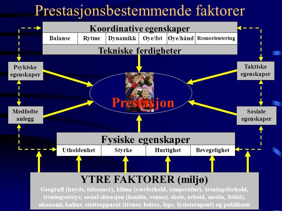 Prestasjonsbestemmende faktorer Tekniske ferdigheter RytmeDynamikkØye/fotØye/hånd Romorientering Balanse Koordinative egenskaper Psykiske egenskaper Medfødte anlegg Taktiske egenskaper Sosiale egenskaper Fysiske egenskaper UtholdenhetStyrkeHurtighetBevegelighet YTRE FAKTORER (miljø) Geografi (høyde, tidssoner), klima (værforhold, temperatur), treningsforhold, treningsutstyr, sosial situasjon (familie, venner, skole, arbeid, media, fritid), økonomi, kultur, støtteapparat (trener, ledere, lege, fysioterapeut) og publikum Prestasjon