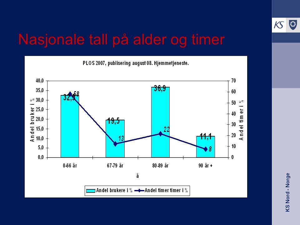 KS Nord - Norge Nasjonale tall på alder og timer