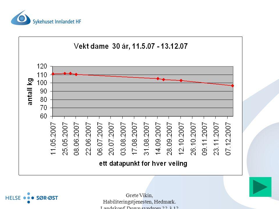 Grete Vikin, Habiliteringstjenesten, Hedmark. Landskonf. Down syndrom 22.3.12