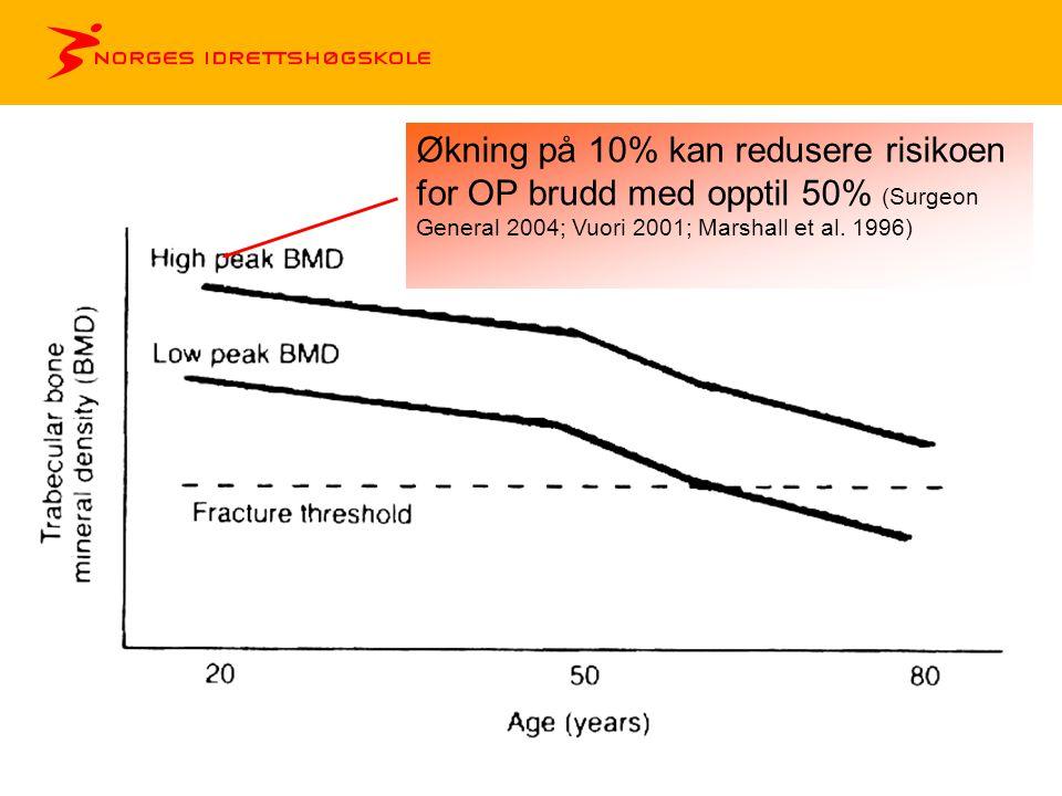 Økning på 10% kan redusere risikoen for OP brudd med opptil 50% (Surgeon General 2004; Vuori 2001; Marshall et al.