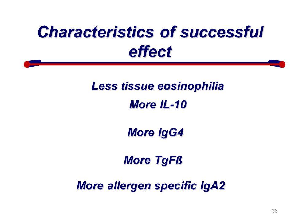 36 Characteristics of successful effect Less tissue eosinophilia More IL-10 More IgG4 More TgFß More allergen specific IgA2 36