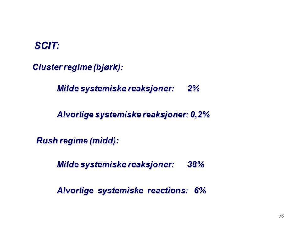 58 SCIT: Cluster regime (bjørk): Milde systemiske reaksjoner: 2% Alvorlige systemiske reaksjoner: 0,2% Milde systemiske reaksjoner: 38% Alvorlige syst