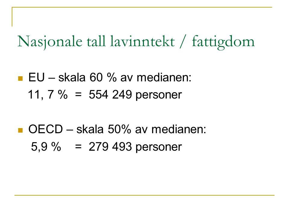 Nasjonale tall lavinntekt / fattigdom  EU – skala 60 % av medianen: 11, 7 % = 554 249 personer  OECD – skala 50% av medianen: 5,9 % = 279 493 person