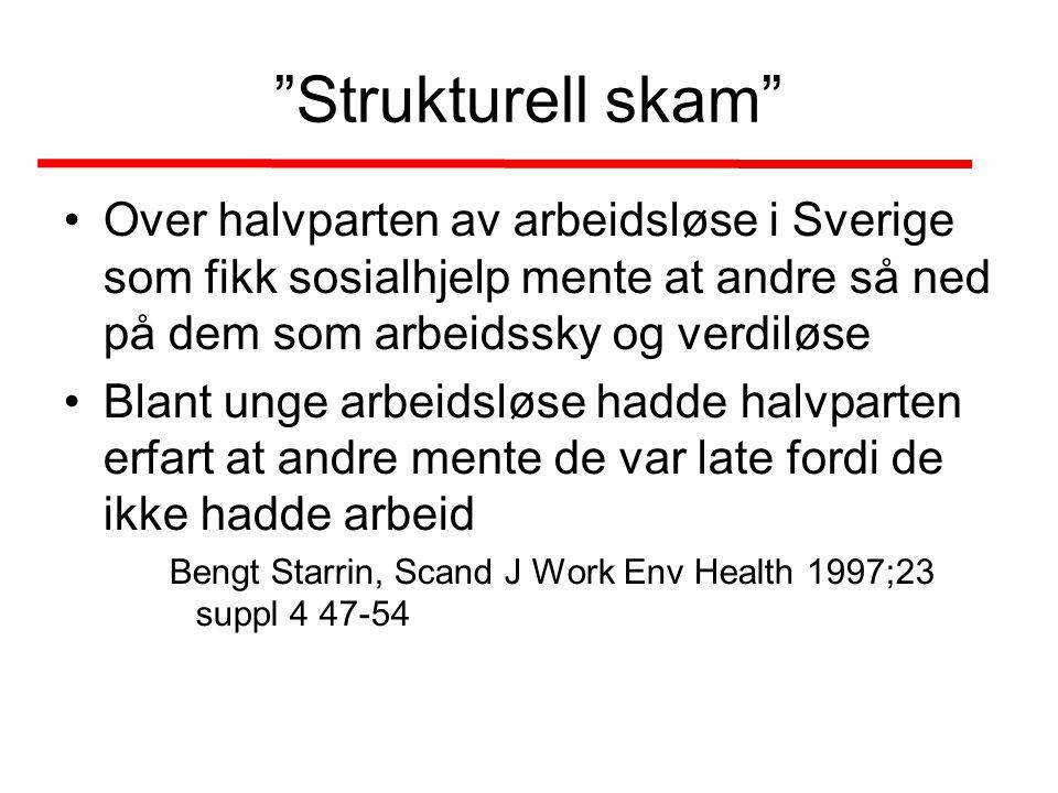 """""""Strukturell skam"""" •Over halvparten av arbeidsløse i Sverige som fikk sosialhjelp mente at andre så ned på dem som arbeidssky og verdiløse •Blant unge"""