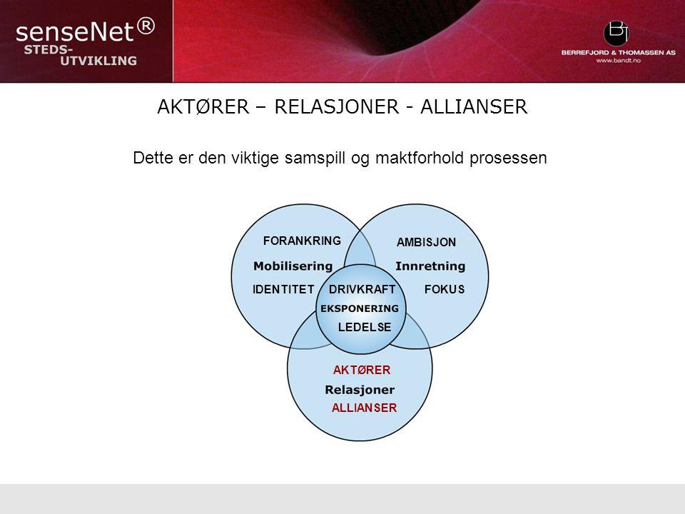 AKTØRER – RELASJONER - ALLIANSER Dette er den viktige samspill og maktforhold prosessen DRIVKRAFT FORANKRING AMBISJON AKTØRER FOKUSIDENTITET ALLIANSER LEDELSE