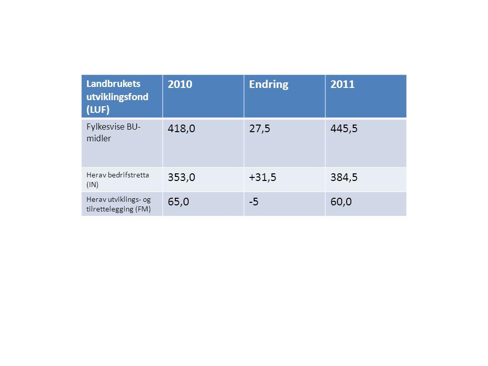 Landbrukets utviklingsfond (LUF) 2010Endring2011 Fylkesvise BU- midler 418,027,5445,5 Herav bedrifstretta (IN) 353,0+31,5384,5 Herav utviklings- og tilrettelegging (FM) 65,0-560,0