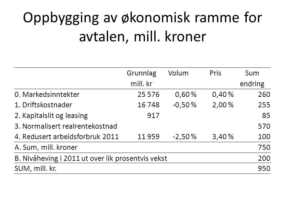 Oppbygging av økonomisk ramme for avtalen, mill. kroner GrunnlagVolumPrisSum mill.