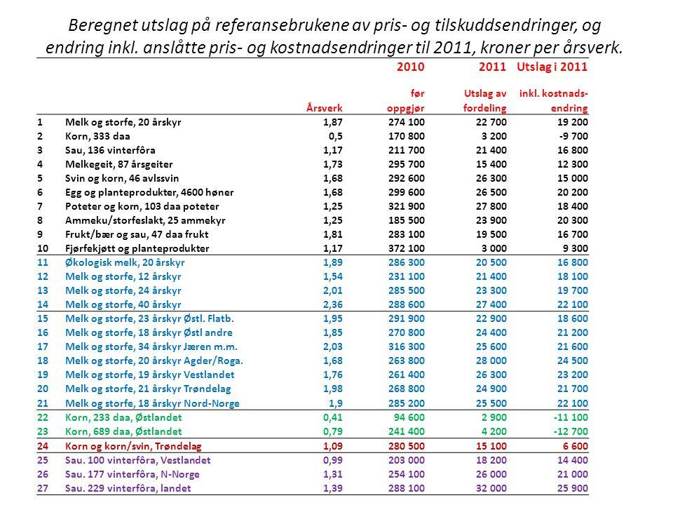 Beregnet utslag på referansebrukene av pris- og tilskuddsendringer, og endring inkl.