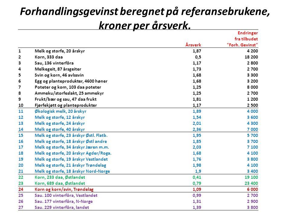 Forhandlingsgevinst beregnet på referansebrukene, kroner per årsverk.