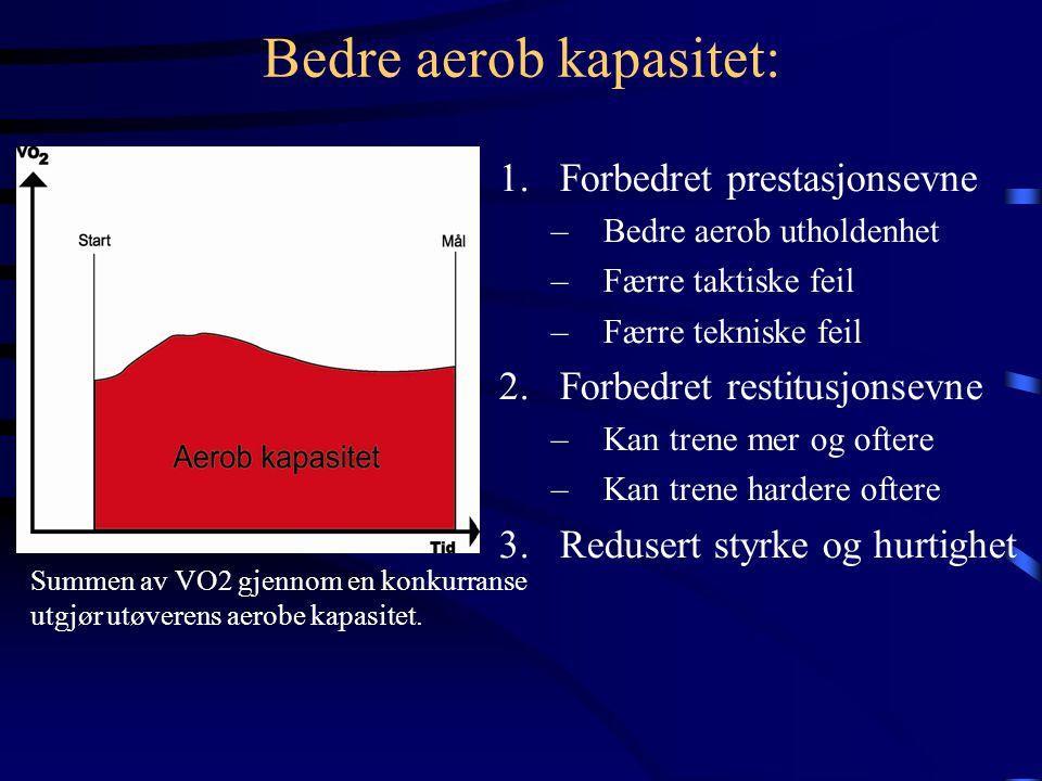 Bedre aerob kapasitet: 1.Forbedret prestasjonsevne –Bedre aerob utholdenhet –Færre taktiske feil –Færre tekniske feil 2.Forbedret restitusjonsevne –Kan trene mer og oftere –Kan trene hardere oftere 3.Redusert styrke og hurtighet Summen av VO2 gjennom en konkurranse utgjør utøverens aerobe kapasitet.