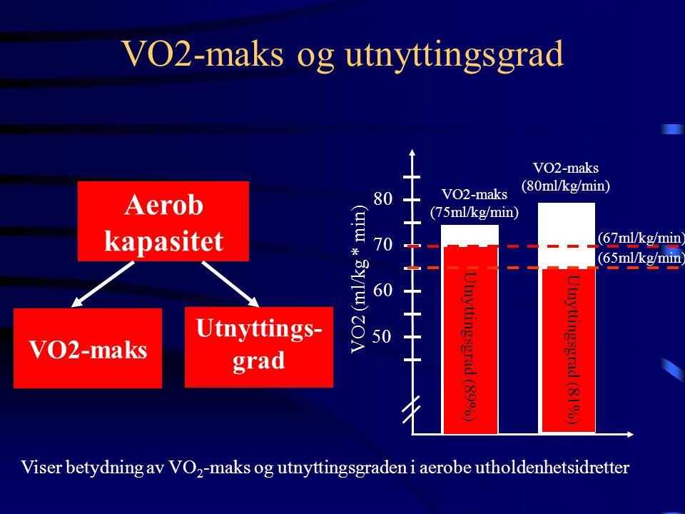 VO2-maks Aerob kapasitet Utnyttings- grad Utnyttingsgrad (89%) Utnyttingsgrad (81%) VO2 (ml/kg * min) Viser betydning av VO 2 -maks og utnyttingsgraden i aerobe utholdenhetsidretter VO2-maks og utnyttingsgrad 50 60 70 80 VO2-maks (75ml/kg/min) VO2-maks (80ml/kg/min) (67ml/kg/min) (65ml/kg/min)