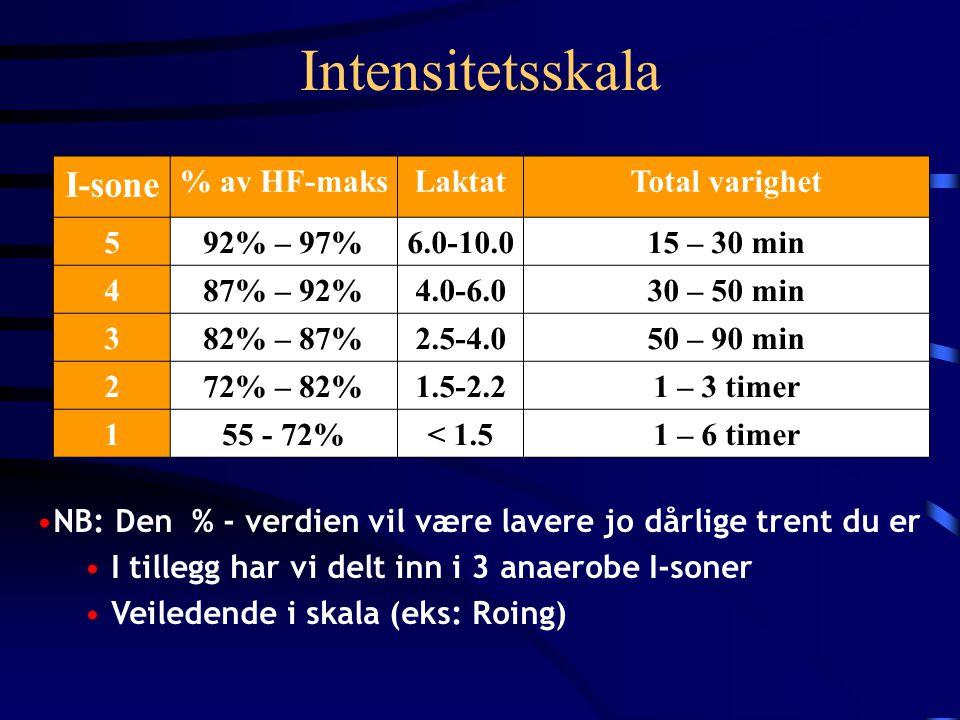 Intensitetsskala I-sone % av HF-maksLaktatTotal varighet 592% – 97%6.0-10.015 – 30 min 487% – 92%4.0-6.030 – 50 min 382% – 87%2.5-4.050 – 90 min 272% – 82%1.5-2.21 – 3 timer 155 - 72%< 1.51 – 6 timer •NB: Den % - verdien vil være lavere jo dårlige trent du er • I tillegg har vi delt inn i 3 anaerobe I-soner • Veiledende i skala (eks: Roing)