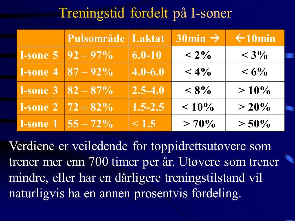 Treningstid fordelt på I-soner PulsområdeLaktat 30min  10min I-sone 592 – 97%6.0-10< 2%< 3% I-sone 487 – 92%4.0-6.0< 4%< 6% I-sone 382 – 87%2.5-4.0< 8%> 10% I-sone 272 – 82%1.5-2.5< 10%> 20% I-sone 155 – 72%< 1.5 > 70%> 50% Verdiene er veiledende for toppidrettsutøvere som trener mer enn 700 timer per år.