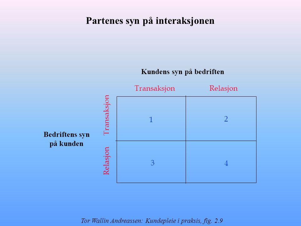 TransaksjonRelasjon Transaksjon Relasjon 1 2 3 4 Bedriftens syn på kunden Kundens syn på bedriften Partenes syn på interaksjonen Tor Wallin Andreassen: Kundepleie i praksis, fig.