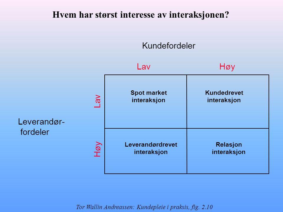Kundefordeler Leverandør- fordeler Lav Høy Spot market interaksjon Leverandørdrevet interaksjon Relasjon interaksjon Kundedrevet interaksjon Hvem har størst interesse av interaksjonen.