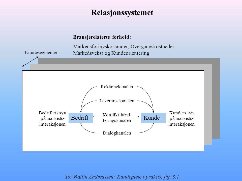 Bransjerelaterte forhold: Markedsføringskostander, Overgangskostnader, Markedsvekst og Kundeorientering Kundesegmenter BedriftKunde Konflikt-hånd- ter
