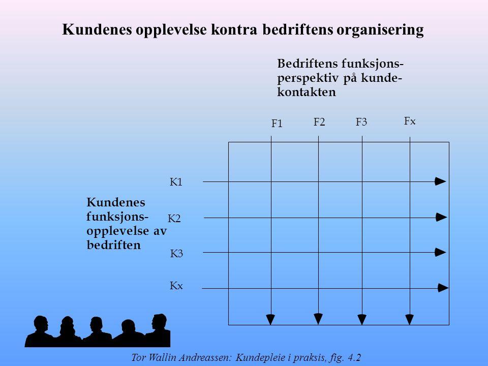 Bedriftens funksjons- perspektiv på kunde- kontakten F1 F2F3 Fx Kundenes funksjons- opplevelse av bedriften K1 K2 K3 Kx Kundenes opplevelse kontra bedriftens organisering Tor Wallin Andreassen: Kundepleie i praksis, fig.