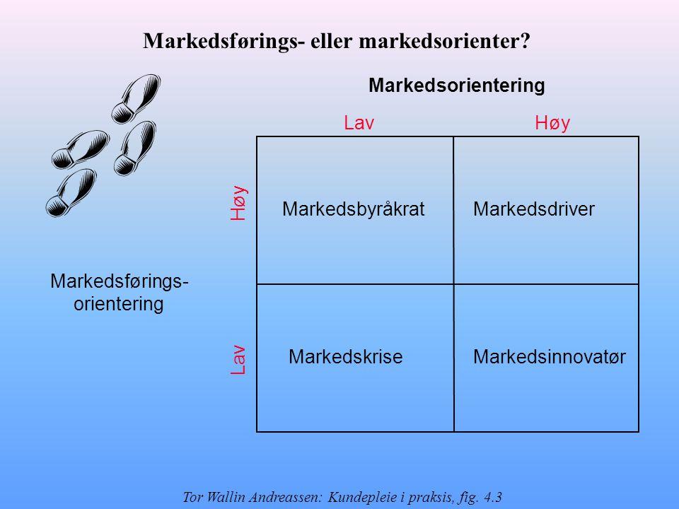 Markedsorientering Høy Lav MarkedsbyråkratMarkedsdriver MarkedskriseMarkedsinnovatør Markedsførings- orientering Markedsførings- eller markedsorienter