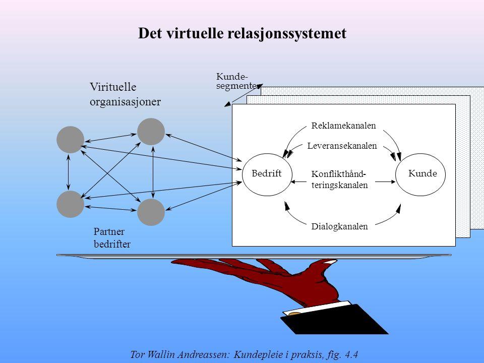 Kunde- segmenter Partner bedrifter Virituelle organisasjoner Det virtuelle relasjonssystemet Tor Wallin Andreassen: Kundepleie i praksis, fig. 4.4 Kun