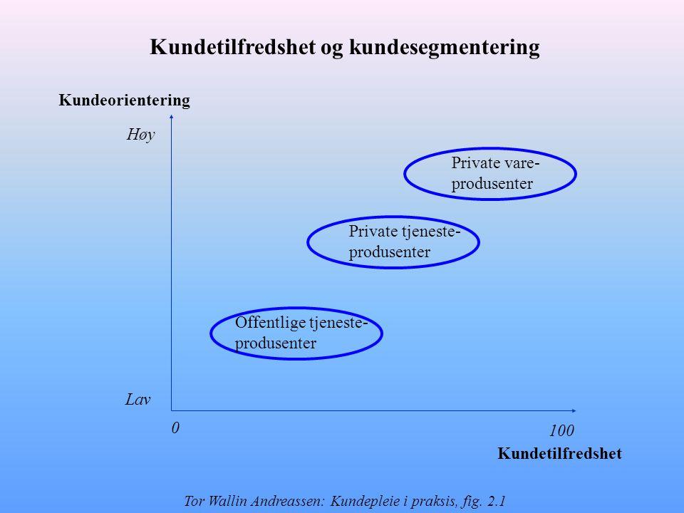 Kunde- gjenkjennelse Kunde- orientert arbeid Service- kvalitet Forvent- ninger Kunde- orientering Opplevd kvalitet Bedrift- image Opplevd konflikt- håndtering Kunde- lojalietet Kunde- tilfredshet + + + + + + + + + + - Hva påvirker kundelojalitet.