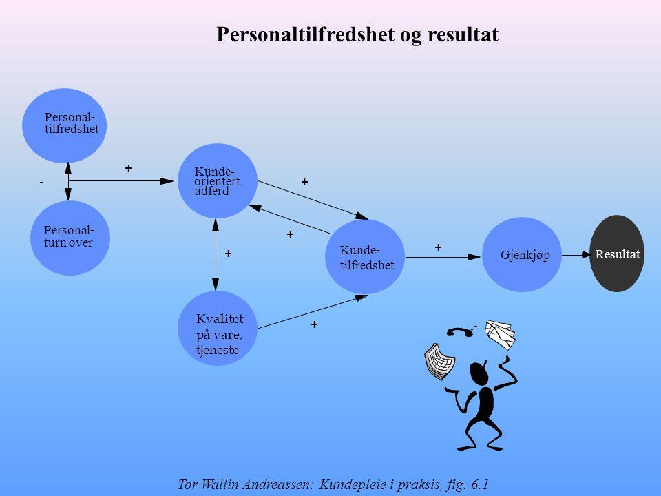 Resultat + + + + - + Kunde- tilfredshet Kvalitet på vare, tjeneste Personal- turn over Personal- tilfredshet Kunde- orientert adferd Gjenkjøp + Personaltilfredshet og resultat Tor Wallin Andreassen: Kundepleie i praksis, fig.