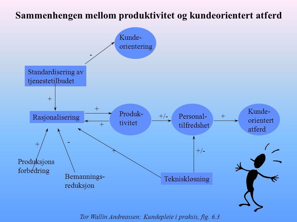 Produksjons forbedring Kunde- orientert atferd Personal- tilfredshet Produk- tivitet Rasjonalisering Tekniskløsning Standardisering av tjenestetilbudet Bemannings- reduksjon Kunde- orientering +/-+ - + + - + + + Sammenhengen mellom produktivitet og kundeorientert atferd Tor Wallin Andreassen: Kundepleie i praksis, fig.