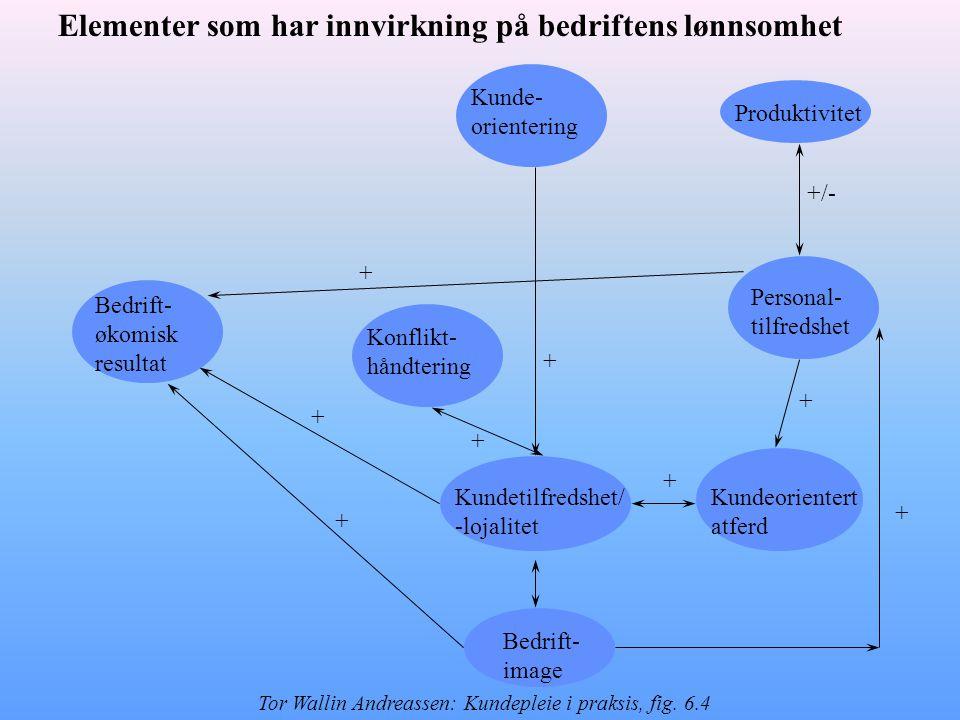 Produktivitet Personal- tilfredshet Kundeorientert atferd Kundetilfredshet/ -lojalitet Konflikt- håndtering Bedrift- image Kunde- orientering Bedrift- økomisk resultat + + + + +/- + + + + Elementer som har innvirkning på bedriftens lønnsomhet Tor Wallin Andreassen: Kundepleie i praksis, fig.