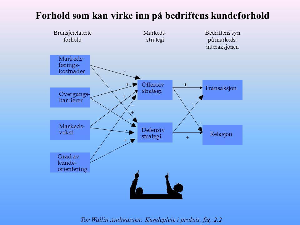 Markeds- førings- kostnader Overgangs- barrierer Markeds- vekst Grad av kunde- orientering Offensiv strategi Defensiv strategi Transaksjon Relasjon - + + - + - - + + - + - Bransjerelaterte forhold Markeds- strategi Bedriftens syn på markeds- interaksjonen Forhold som kan virke inn på bedriftens kundeforhold Tor Wallin Andreassen: Kundepleie i praksis, fig.