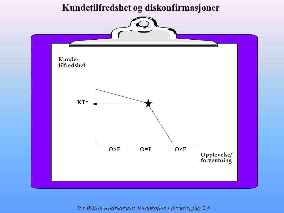 Kunde- tilfredshet Opplevelse/ forventning O=FO>FO<F KT* Kundetilfredshet og diskonfirmasjoner Tor Wallin Andreassen: Kundepleie i praksis, fig.