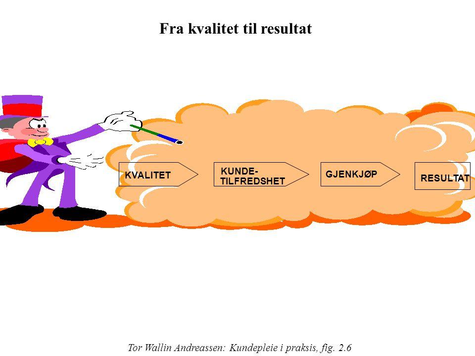 TILFREDSHET RESULTAT GJENKJØP KUNDE- KVALITET Fra kvalitet til resultat Tor Wallin Andreassen: Kundepleie i praksis, fig. 2.6