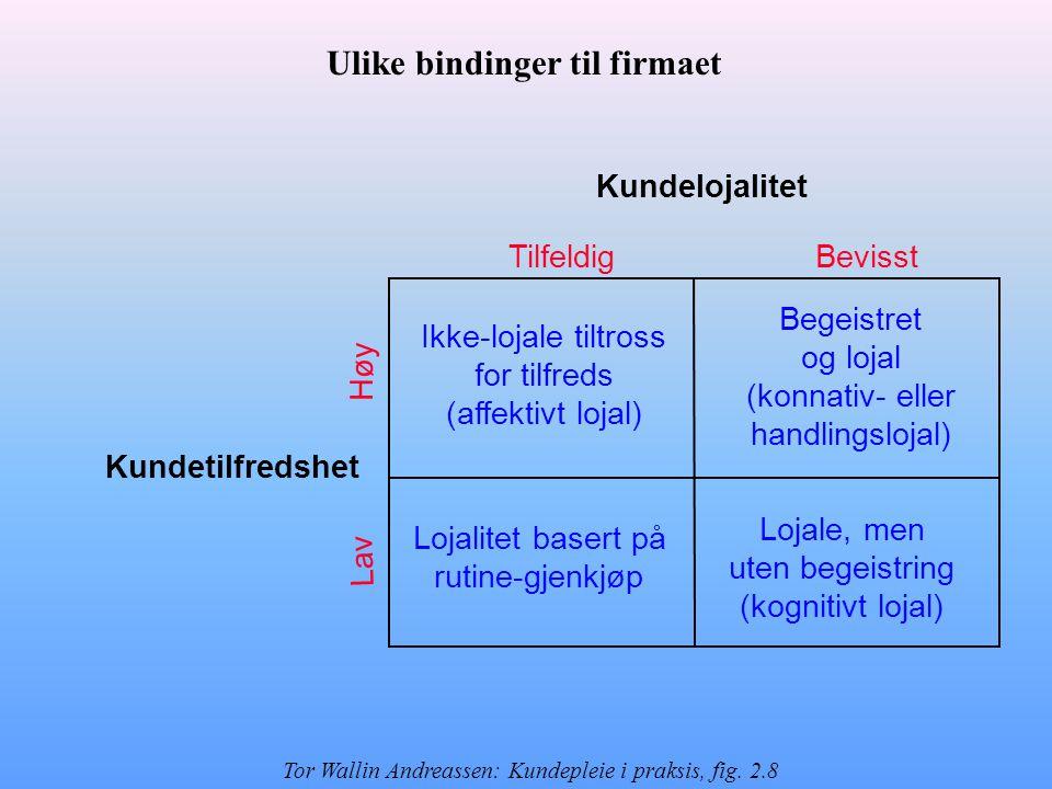 Kundelojalitet Kundetilfredshet Tilfeldig Høy Bevisst Lav Ikke-lojale tiltross for tilfreds (affektivt lojal) Lojale, men uten begeistring (kognitivt lojal) Begeistret og lojal (konnativ- eller handlingslojal) Lojalitet basert på rutine-gjenkjøp Ulike bindinger til firmaet Tor Wallin Andreassen: Kundepleie i praksis, fig.